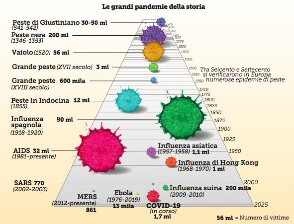 grafico pandemie